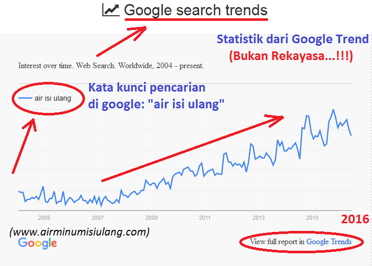 statistik air isi ulang di google